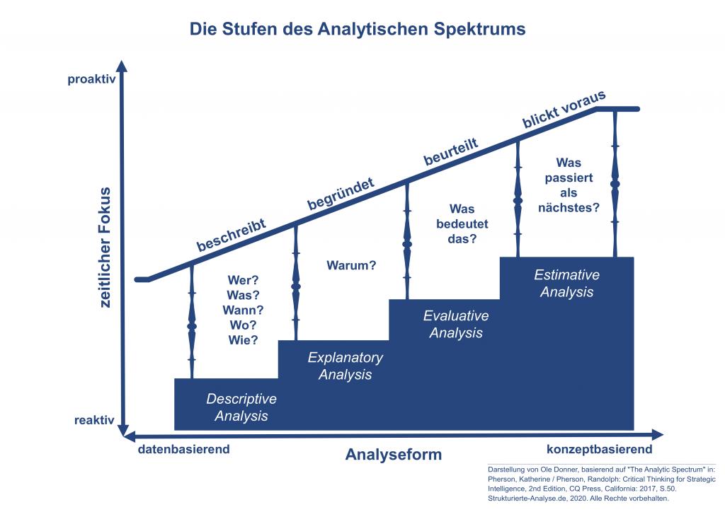 Analytisches Spektrum